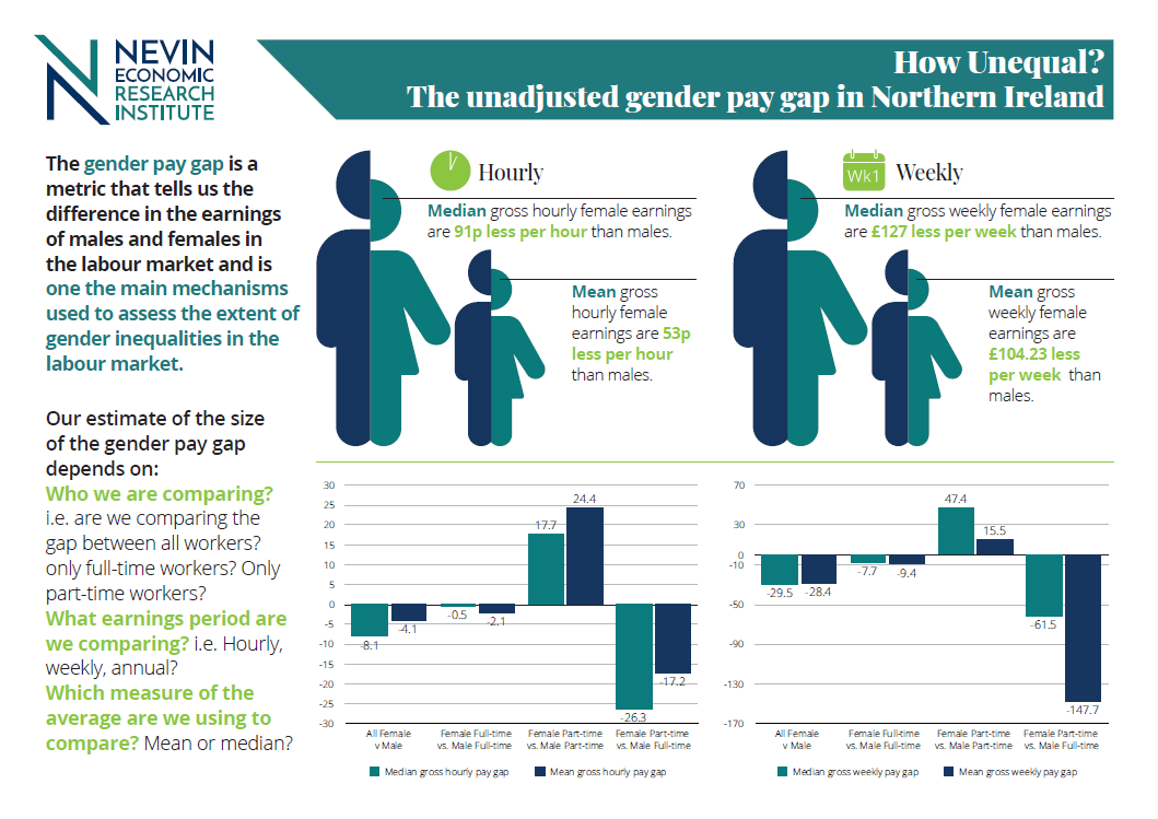 How Unequal? Unadjusted gender pay gap in Northern Ireland