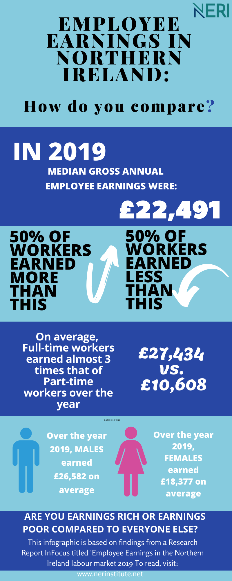 Employee earnings in Northern Ireland: How do you compare?